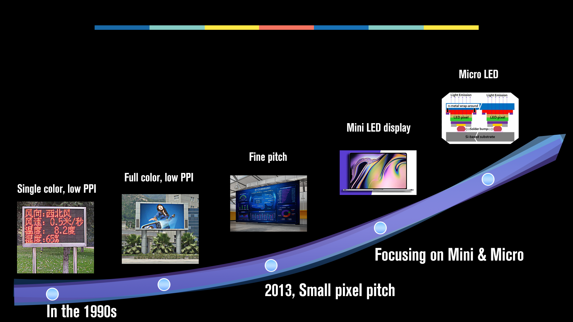 简短介绍LED技术过程 -  LED显示器供应商
