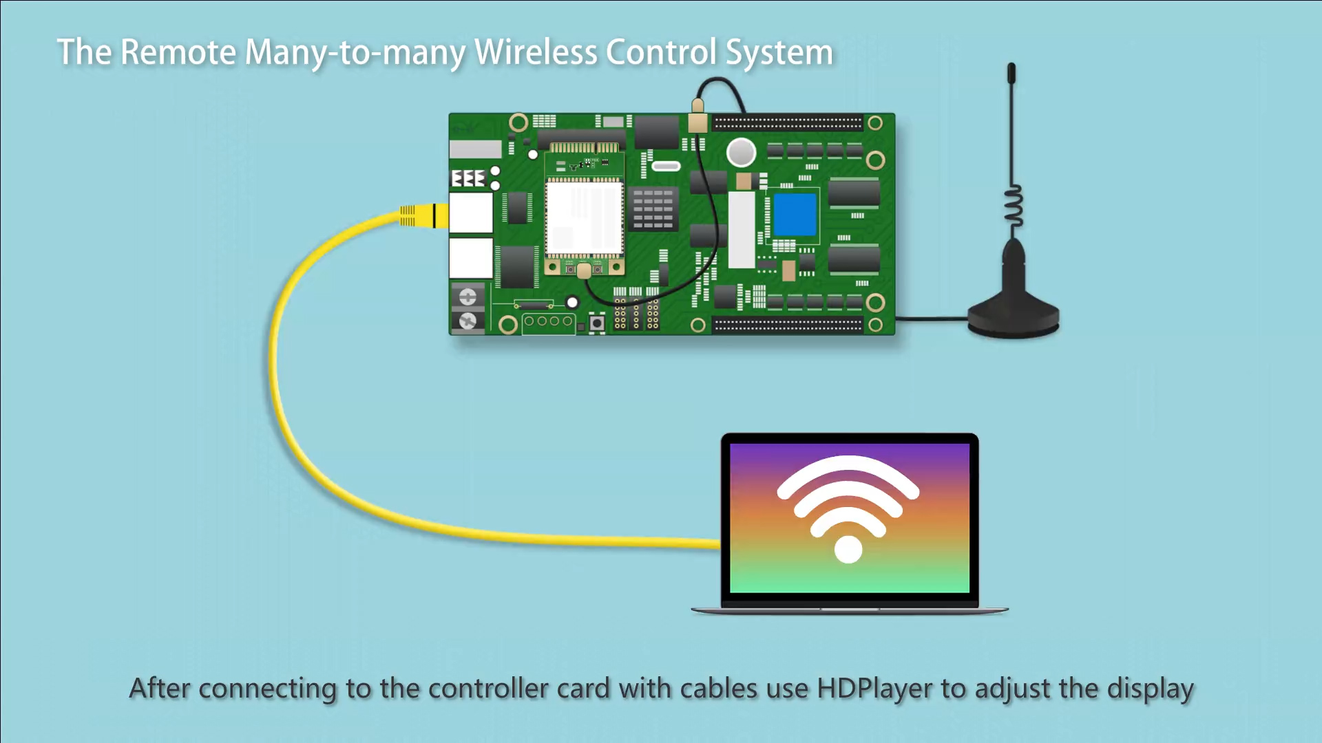 Huidu Wireless Control System-Lösung Erläuterung